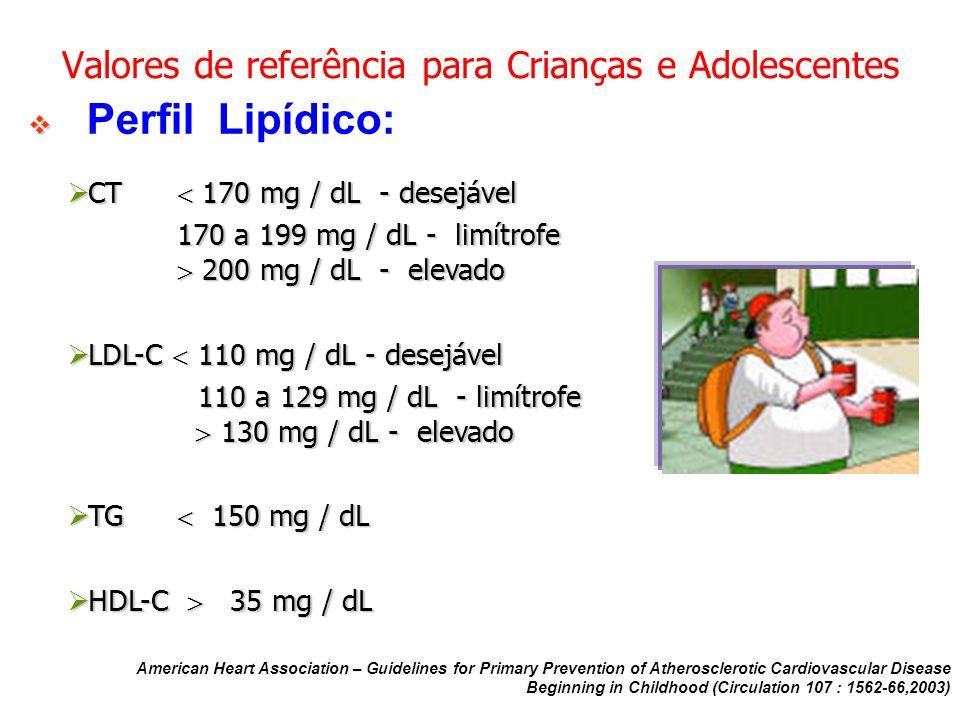 Valores de referência para Crianças e Adolescentes Perfil Lipídico: CT 170 mg / dL - desejável CT 170 mg / dL - desejável 170 a 199 mg / dL - limítrof