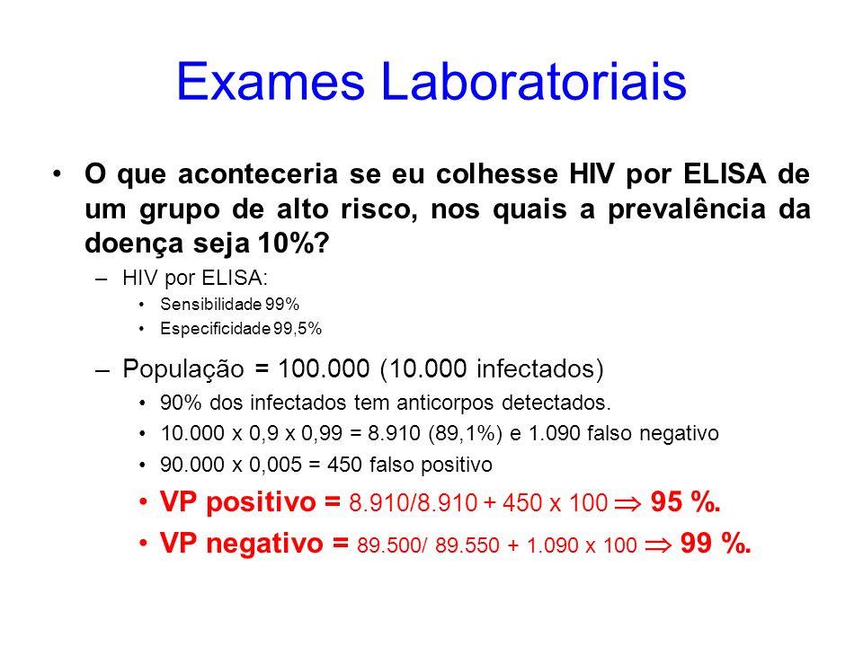 Exames Laboratoriais O que aconteceria se eu colhesse HIV por ELISA de um grupo de alto risco, nos quais a prevalência da doença seja 10%? –HIV por EL