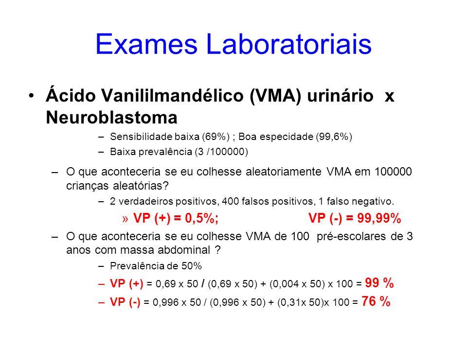 Exames Laboratoriais Ácido Vanililmandélico (VMA) urinário x Neuroblastoma –Sensibilidade baixa (69%) ; Boa especidade (99,6%) –Baixa prevalência (3 /