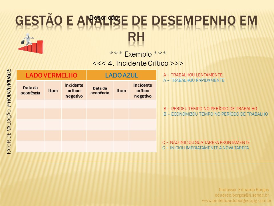 Professor Eduardo Borges - eduardo.borges@rj.senac.br - www.profeduardoborges.xpg.com.br *** Exemplo *** >> Descrição: LADO VERMELHOLADO AZUL Data da ocorrência Item Incidente crítico negativo Data da ocorrência Item Incidente crítico negativo FATOR DE VALIAÇÃO: PRODUTIVIDADE A – TRABALHOU LENTAMENTE A – TRABALHOU RAPIDAMENTE B – PERDEU TEMPO NO PERÍODO DE TRABALHO B – ECONOMIZOU TEMPO NO PERÍODO DE TRABALHO C – NÃO INICIOU SUA TAREFA PRONTAMENTE C – INICIOU IMEDIATAMENTE A NOVA TAREFA
