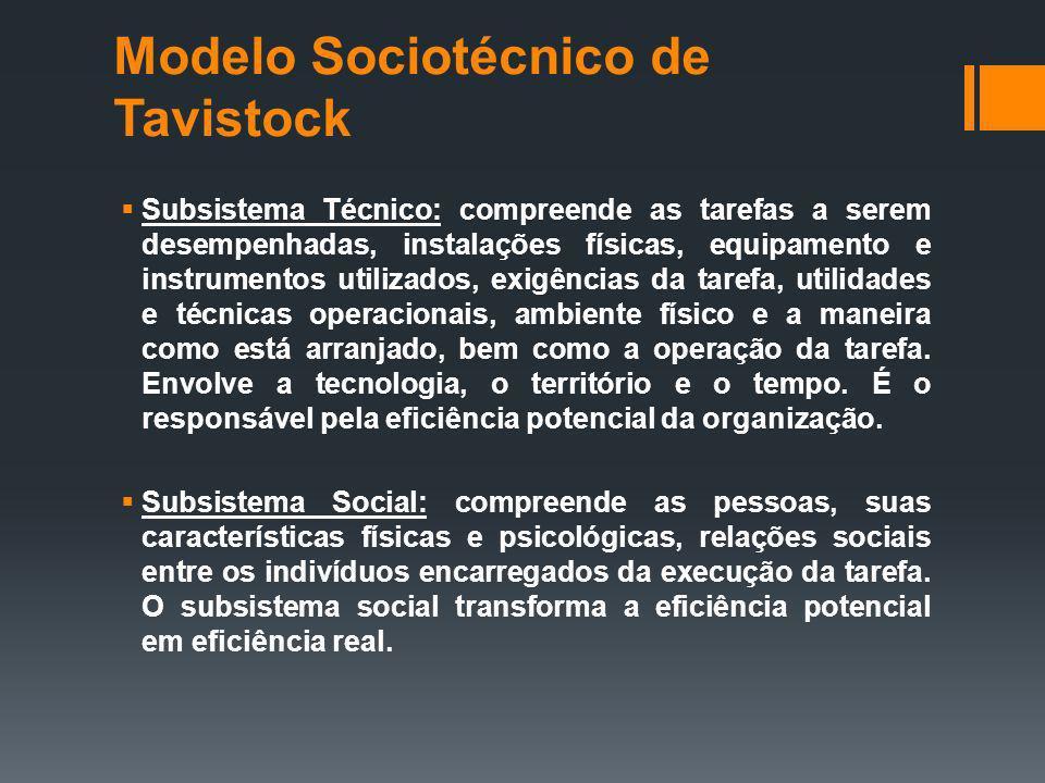Modelo Sociotécnico de Tavistock Subsistema Técnico: compreende as tarefas a serem desempenhadas, instalações físicas, equipamento e instrumentos util
