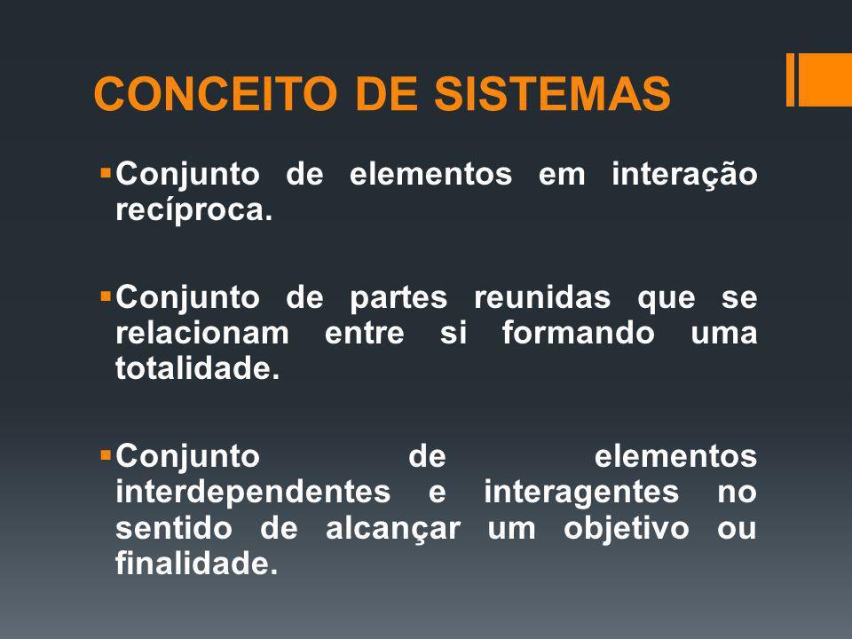 CONCEITO DE SISTEMAS Conjunto de elementos em interação recíproca. Conjunto de partes reunidas que se relacionam entre si formando uma totalidade. Con