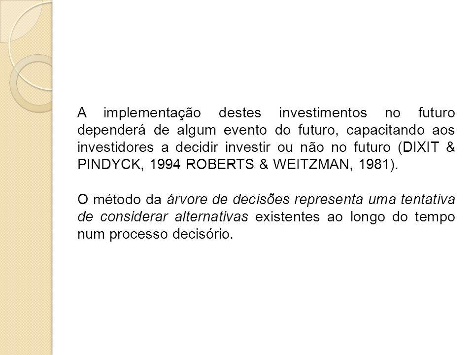 A implementação destes investimentos no futuro dependerá de algum evento do futuro, capacitando aos investidores a decidir investir ou não no futuro (
