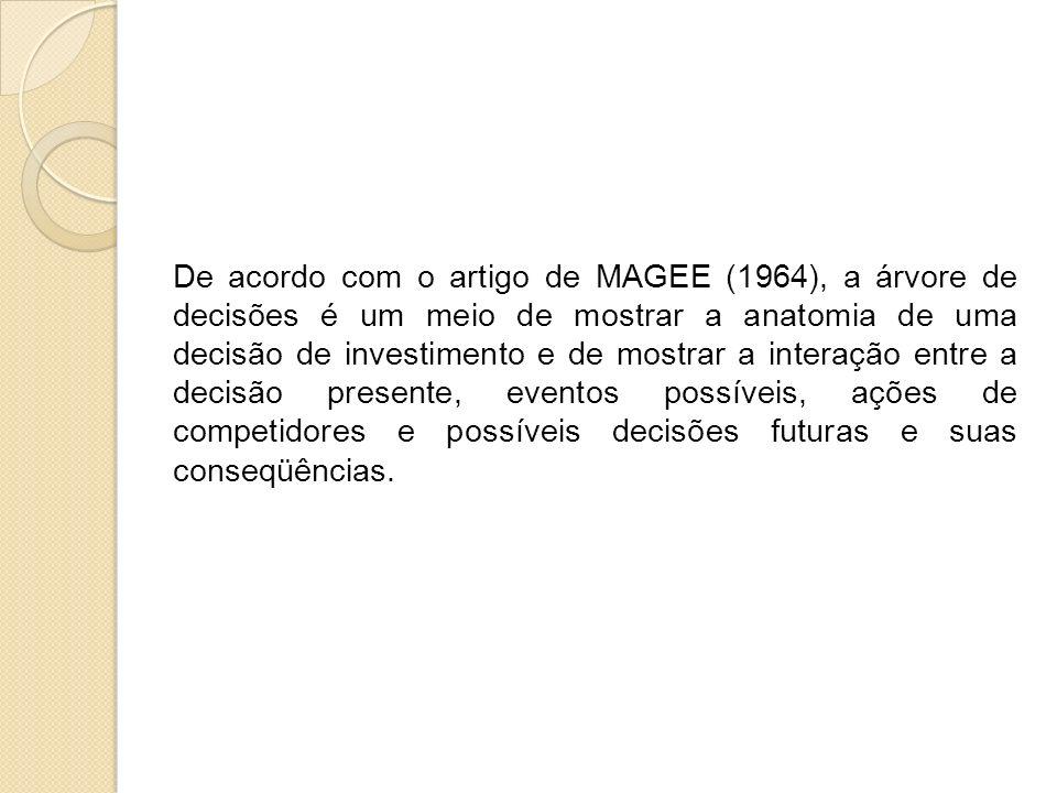 De acordo com o artigo de MAGEE (1964), a árvore de decisões é um meio de mostrar a anatomia de uma decisão de investimento e de mostrar a interação e