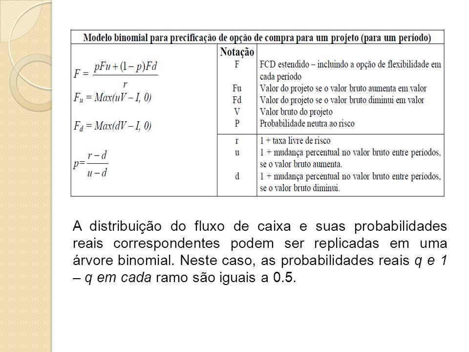 A distribuição do fluxo de caixa e suas probabilidades reais correspondentes podem ser replicadas em uma árvore binomial. Neste caso, as probabilidade