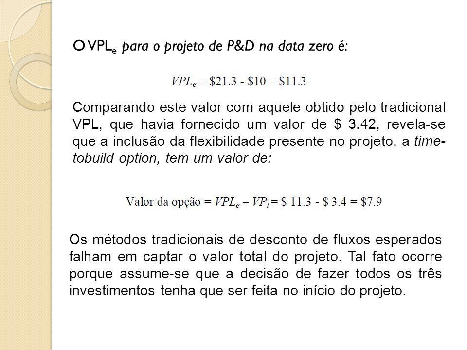 O VPL e para o projeto de P&D na data zero é: Comparando este valor com aquele obtido pelo tradicional VPL, que havia fornecido um valor de $ 3.42, re