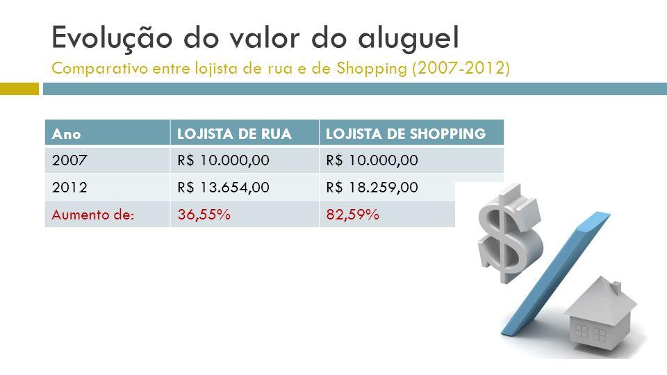 Evolução do valor do aluguel Comparativo entre lojista de rua e de Shopping (2007-2012) AnoLOJISTA DE RUALOJISTA DE SHOPPING 2007R$ 10.000,00 2012R$ 1