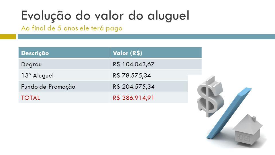 Evolução do valor do aluguel Ao final de 5 anos ele terá pago DescriçãoValor (R$) DegrauR$ 104.043,67 13º AluguelR$ 78.575,34 Fundo de PromoçãoR$ 204.