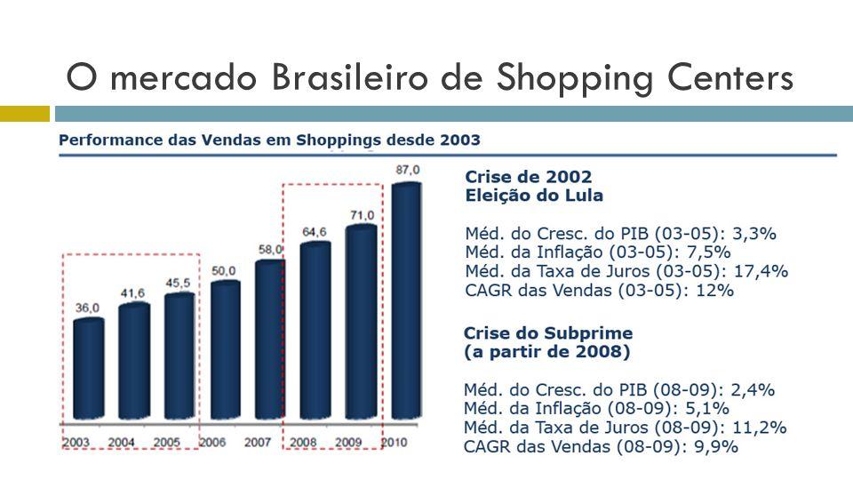 O mercado Brasileiro de Shopping Centers
