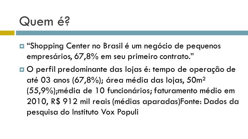 Quem é? Shopping Center no Brasil é um negócio de pequenos empresários, 67,8% em seu primeiro contrato. O perfil predominante das lojas é: tempo de op