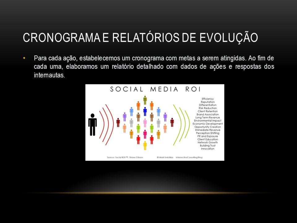 CRONOGRAMA E RELATÓRIOS DE EVOLUÇÃO Para cada ação, estabelecemos um cronograma com metas a serem atingidas. Ao fim de cada uma, elaboramos um relatór