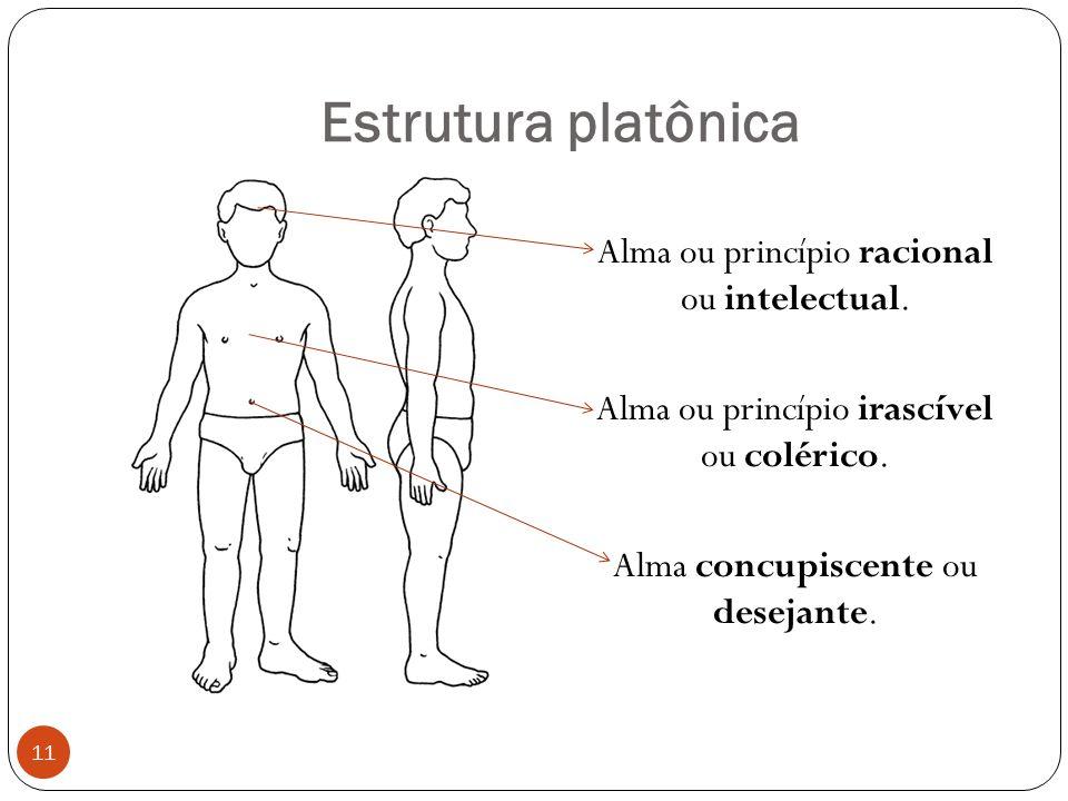 Estrutura platônica Alma ou princípio racional ou intelectual. Alma ou princípio irascível ou colérico. Alma concupiscente ou desejante. 11