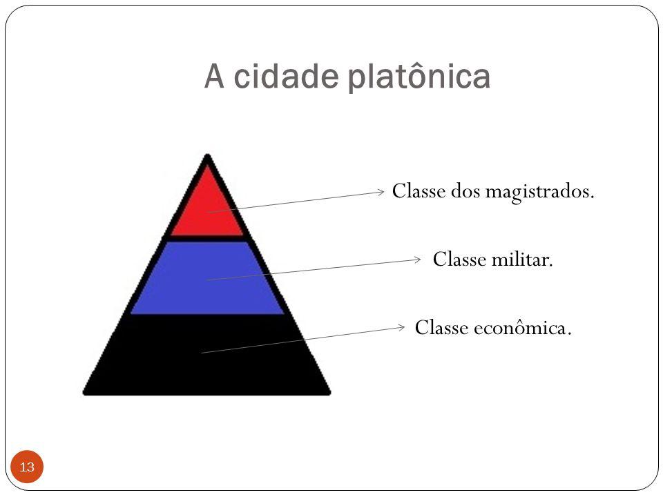 A cidade platônica Classe dos magistrados. Classe militar. Classe econômica. 13