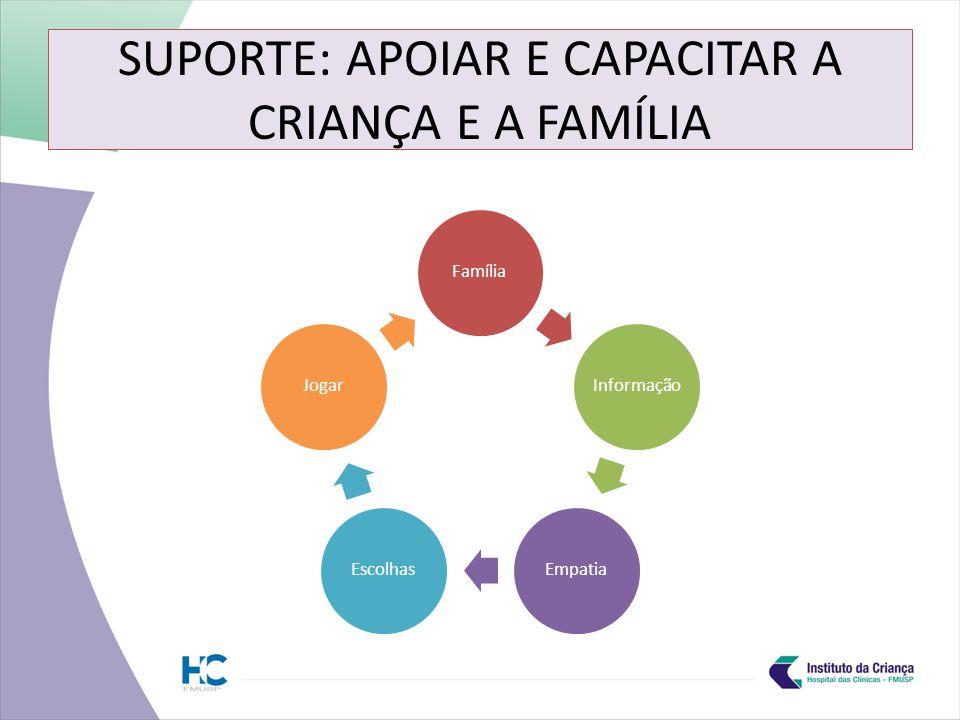 SUPORTE: APOIAR E CAPACITAR A CRIANÇA E A FAMÍLIA FamíliaInformaçãoEmpatiaEscolhasJogar