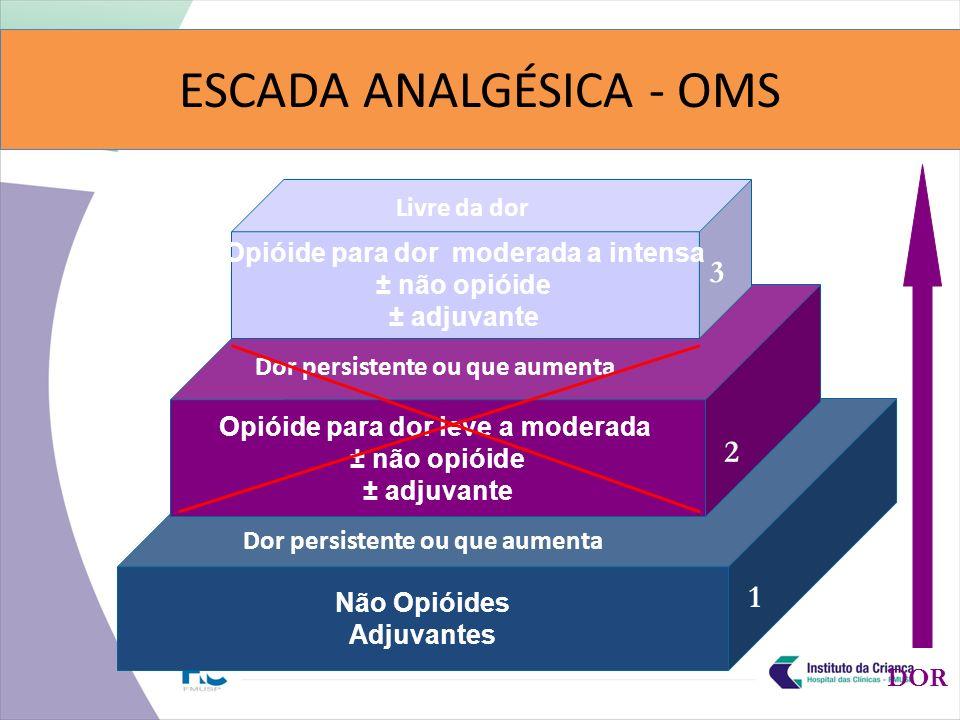 Não Opióides Adjuvantes Opióide para dor leve a moderada ± não opióide ± adjuvante Opióide para dor moderada a intensa ± não opióide ± adjuvante Livre da dor Dor persistente ou que aumenta 1 2 3 DOR ESCADA ANALGÉSICA - OMS