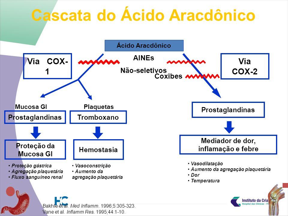 Via COX-2 Prostaglandinas Via COX- 1 Prostaglandinas Mediador de dor, inflamação e febre Ácido Aracdônico AINEs Não-seletivos Proteção da Mucosa GI Hemostasia Bakhle et al.