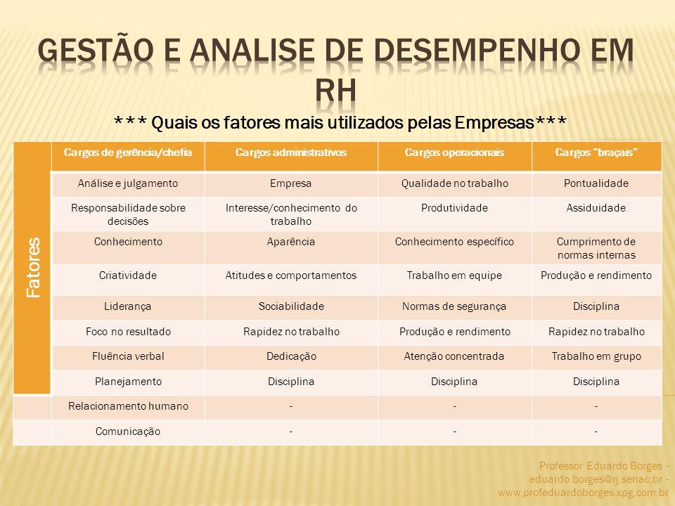 Professor Eduardo Borges - eduardo.borges@rj.senac.br - www.profeduardoborges.xpg.com.br *** Quais os fatores mais utilizados pelas Empresas*** Fatore