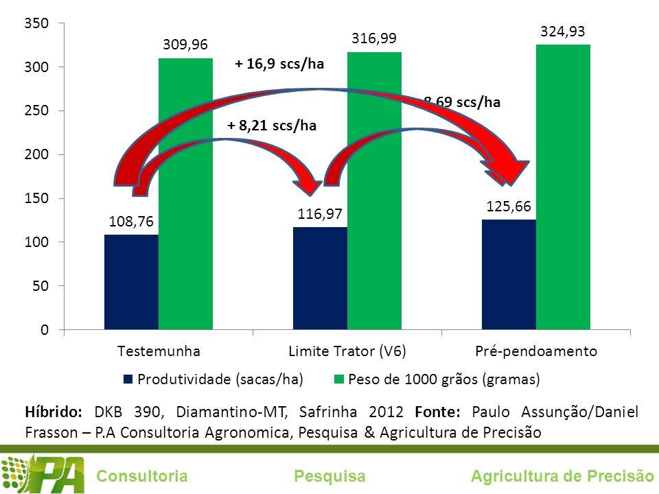 Consultoria Pesquisa Agricultura de Precisão + 8,21 scs/ha +8,69 scs/ha + 16,9 scs/ha Híbrido: DKB 390, Diamantino-MT, Safrinha 2012 Fonte: Paulo Assu