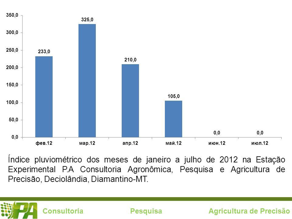 Consultoria Pesquisa Agricultura de Precisão Índice pluviométrico dos meses de janeiro a julho de 2012 na Estação Experimental P.A Consultoria Agronôm