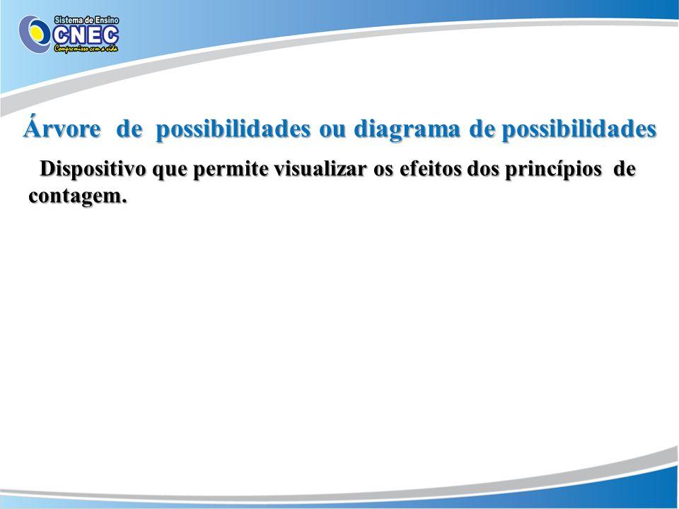 Árvore de possibilidades ou diagrama de possibilidades Dispositivo que permite visualizar os efeitos dos princípios de contagem.
