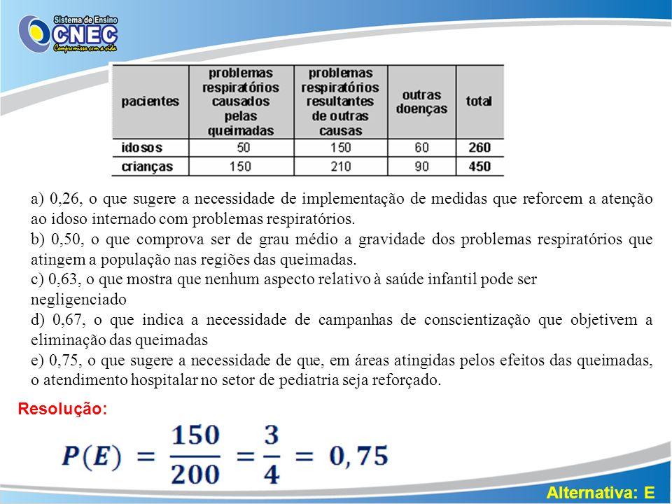 a) 0,26, o que sugere a necessidade de implementação de medidas que reforcem a atenção ao idoso internado com problemas respiratórios. b) 0,50, o que