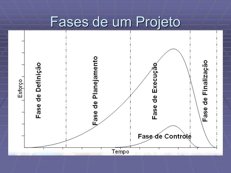 Fases de um Projeto