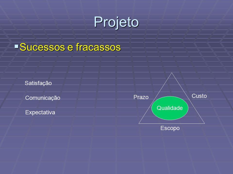 Projeto Sucessos e fracassos Sucessos e fracassos Satisfação Comunicação Expectativa Qualidade Escopo Prazo Custo