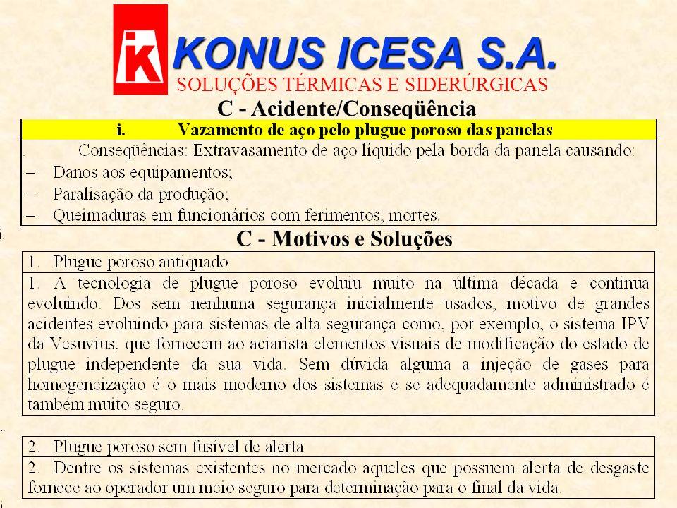 KONUS ICESA S.A. SOLUÇÕES TÉRMICAS E SIDERÚRGICAS C - Acidente/Conseqüência C - Motivos e Soluções