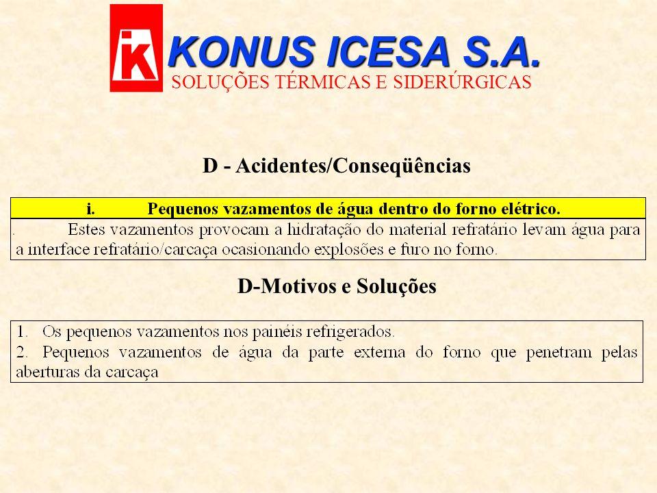 KONUS ICESA S.A. SOLUÇÕES TÉRMICAS E SIDERÚRGICAS D - Acidentes/Conseqüências D-Motivos e Soluções