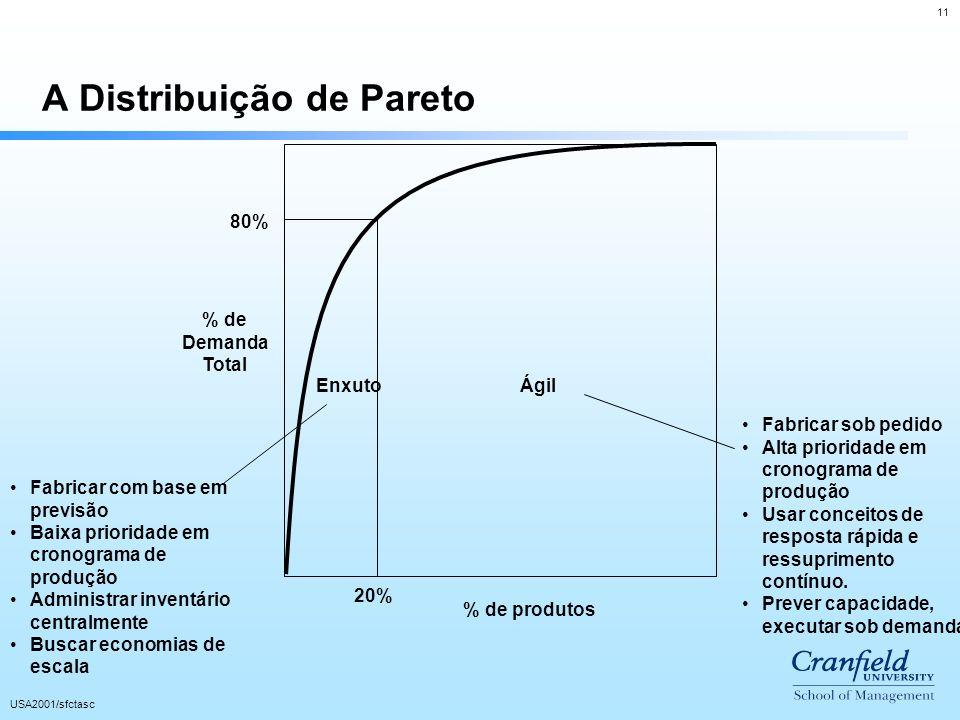 11 USA2001/sfctasc 80% 20% A Distribuição de Pareto % de Demanda Total % de produtos Enxuto Fabricar com base em previsão Baixa prioridade em cronogra