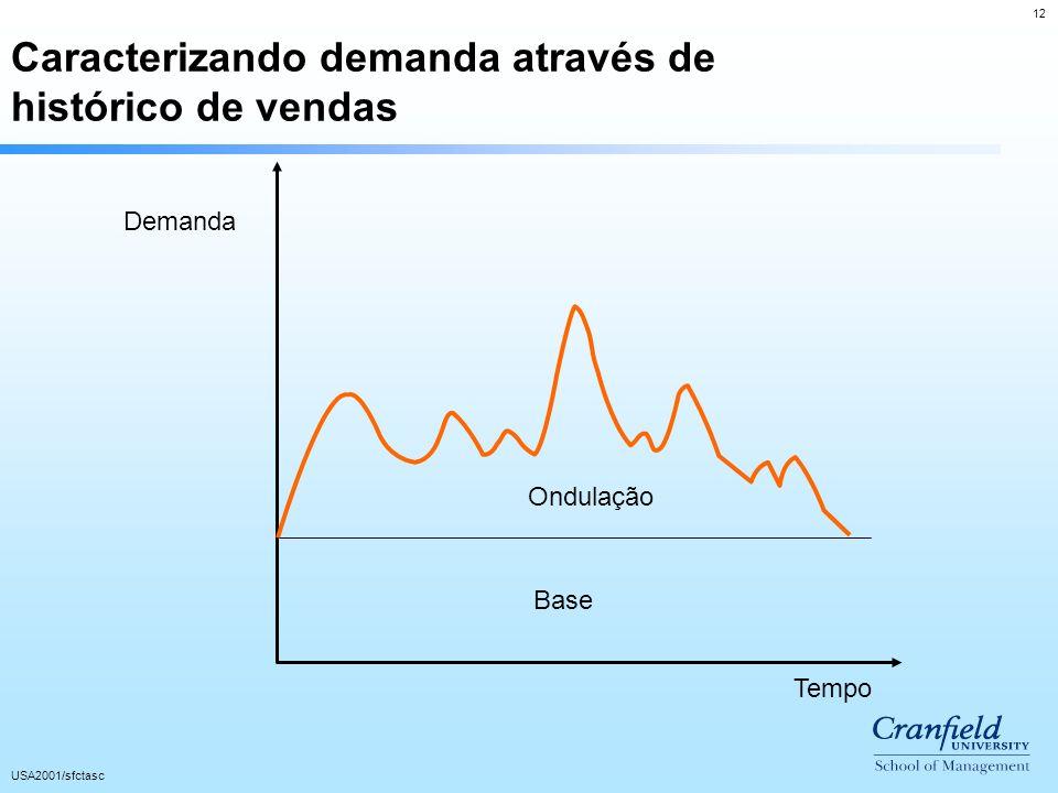 12 USA2001/sfctasc Demanda Tempo Base Ondulação Caracterizando demanda através de histórico de vendas