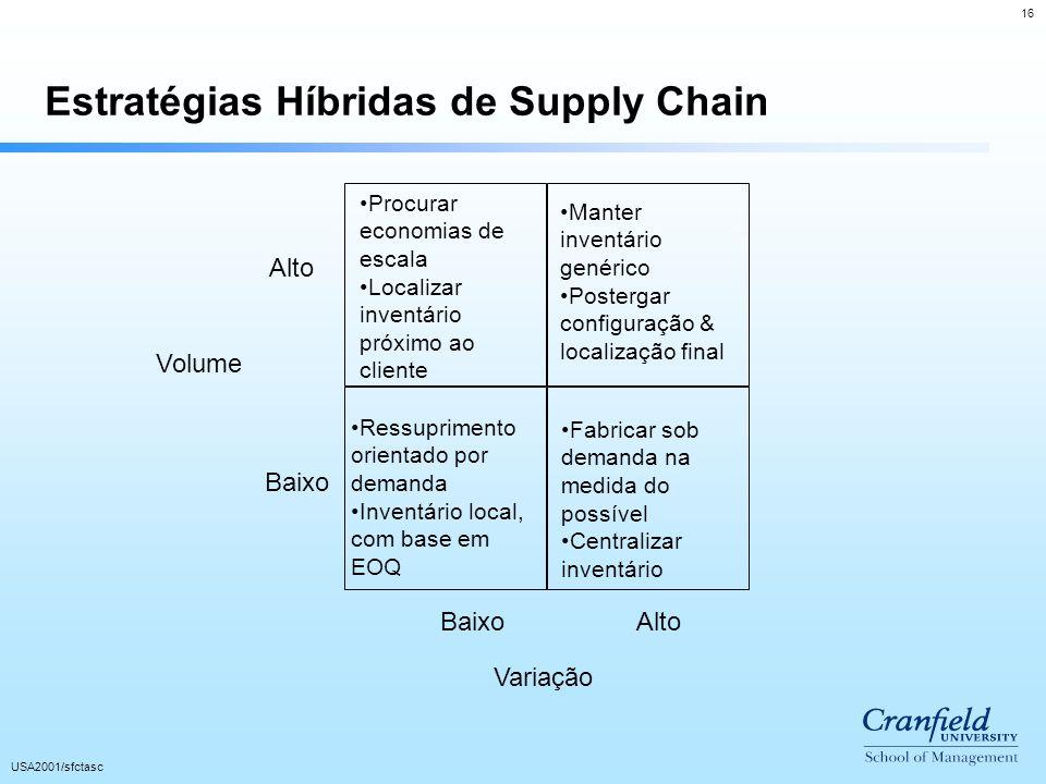 16 USA2001/sfctasc Procurar economias de escala Localizar inventário próximo ao cliente Alto Baixo Alto Variação Volume Estratégias Híbridas de Supply