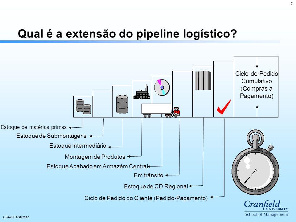 17 USA2001/sfctasc Qual é a extensão do pipeline logístico? Ciclo de Pedido Cumulativo (Compras a Pagamento) Estoque de matérias primas Estoque de Sub
