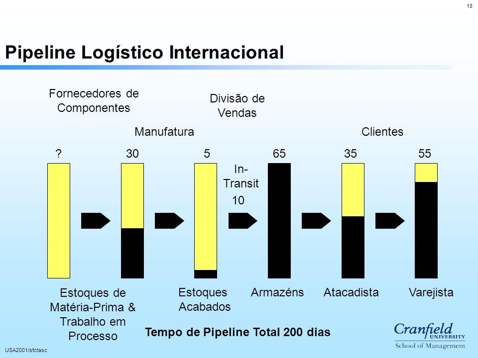 18 USA2001/sfctasc Pipeline Logístico Internacional Estoques de Matéria-Prima & Trabalho em Processo Estoques Acabados ArmazénsAtacadistaVarejista Man