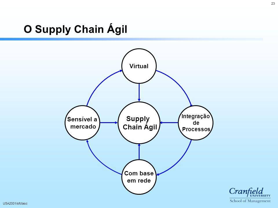 23 USA2001/sfctasc O Supply Chain Ágil Supply Chain Ágil Com base em rede Virtual Sensível a mercado Integração de Processos
