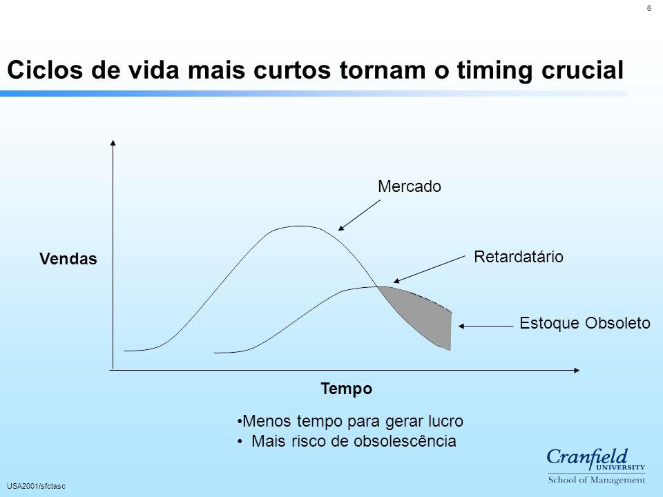 6 USA2001/sfctasc Ciclos de vida mais curtos tornam o timing crucial Vendas Tempo Menos tempo para gerar lucro Mais risco de obsolescência Mercado Retardatário Estoque Obsoleto