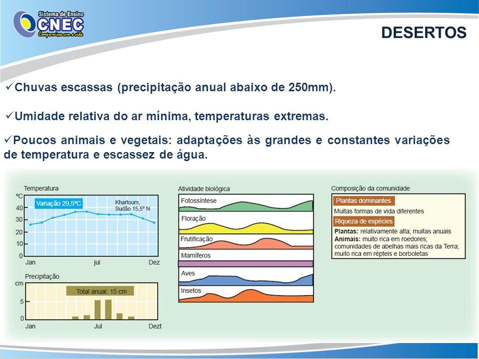 Chuvas escassas (precipitação anual abaixo de 250mm). Umidade relativa do ar mínima, temperaturas extremas. Poucos animais e vegetais: adaptações às g