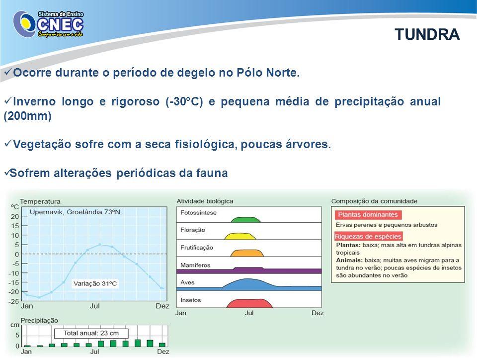 Ocorre durante o período de degelo no Pólo Norte. Inverno longo e rigoroso (-30°C) e pequena média de precipitação anual (200mm) Vegetação sofre com a