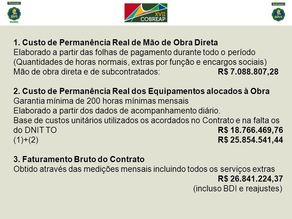 1. Custo de Permanência Real de Mão de Obra Direta Elaborado a partir das folhas de pagamento durante todo o período (Quantidades de horas normais, ex