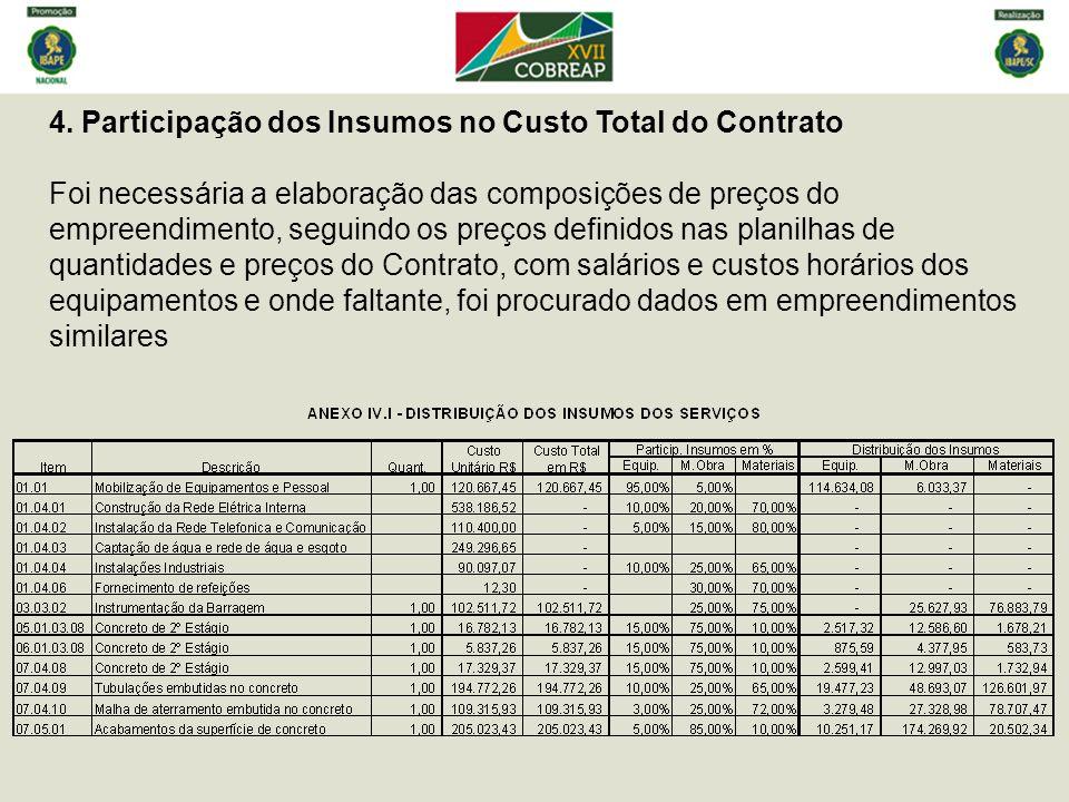 4. Participação dos Insumos no Custo Total do Contrato Foi necessária a elaboração das composições de preços do empreendimento, seguindo os preços def