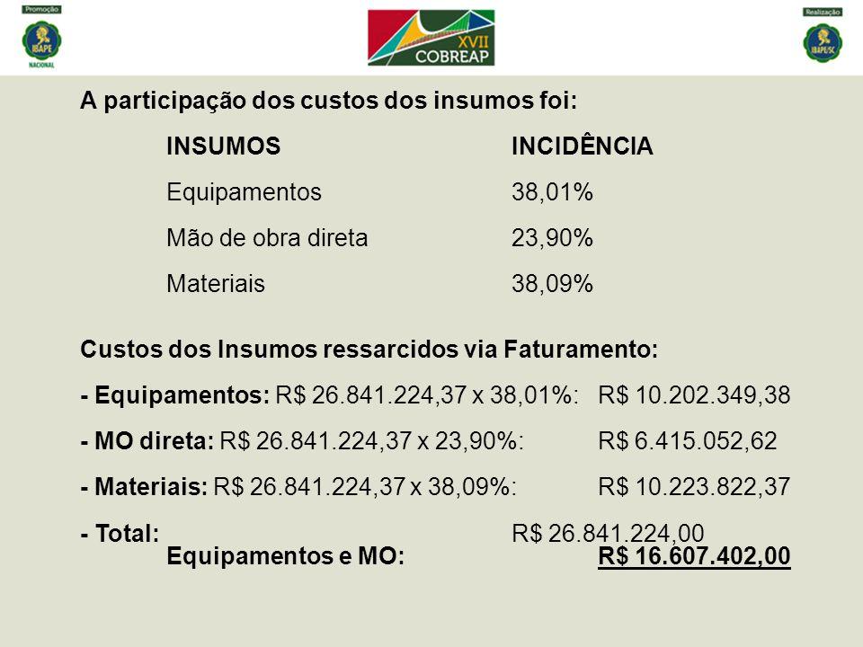 A participação dos custos dos insumos foi: INSUMOSINCIDÊNCIA Equipamentos38,01% Mão de obra direta23,90% Materiais38,09% Custos dos Insumos ressarcido