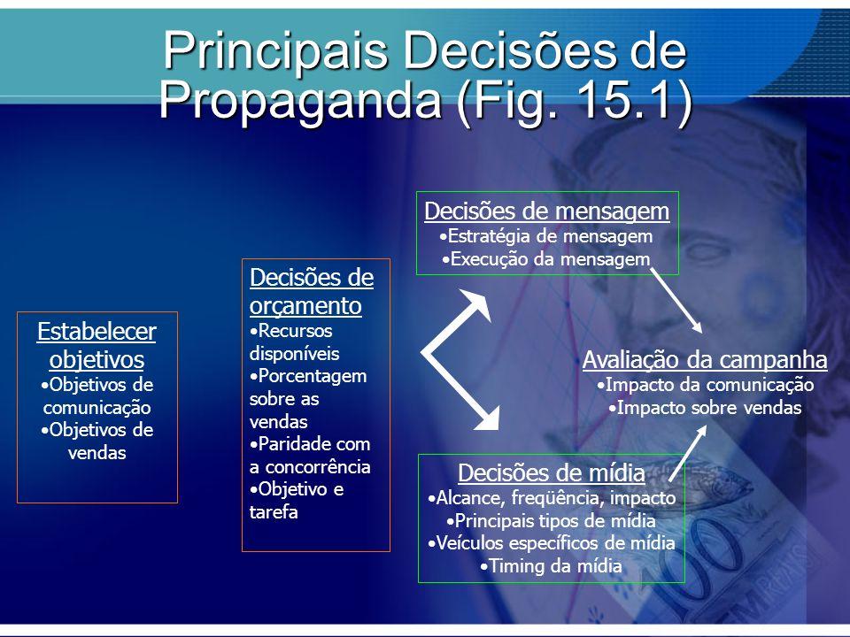Principais Decisões de Propaganda (Fig. 15.1) Estabelecer objetivos Objetivos de comunicação Objetivos de vendas Decisões de orçamento Recursos dispon