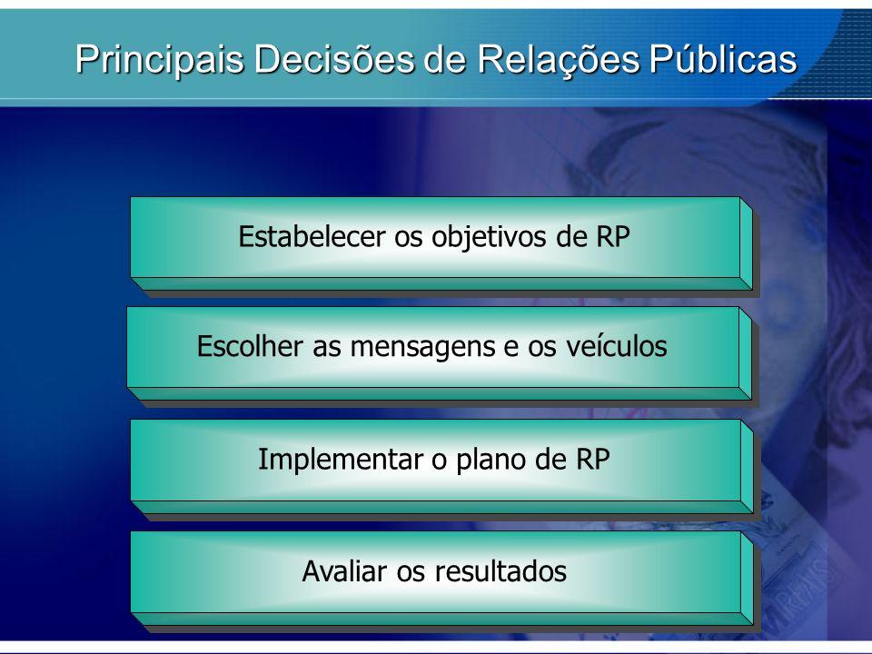 Estabelecer os objetivos de RP Escolher as mensagens e os veículos Implementar o plano de RP Avaliar os resultados Principais Decisões de Relações Púb