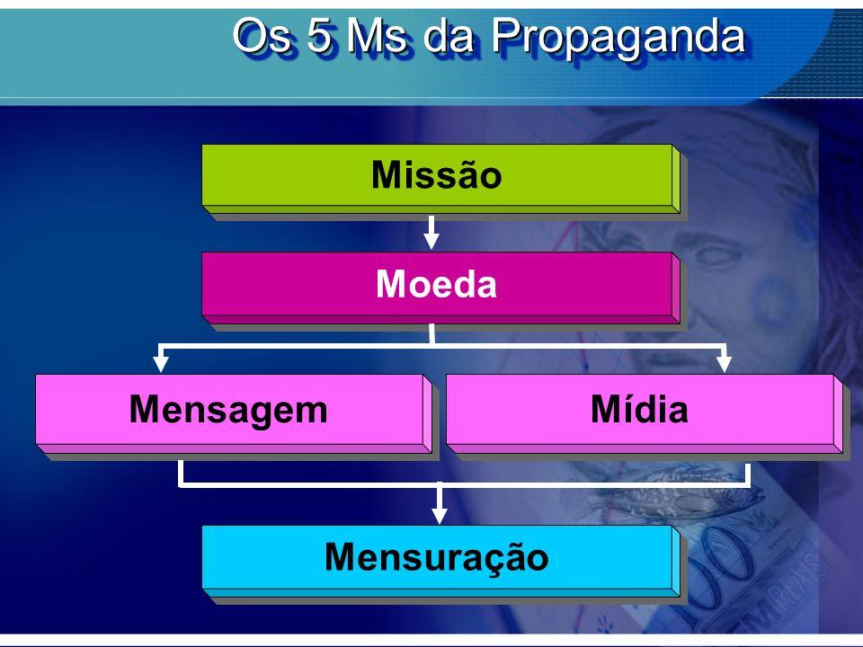 Os 5 Ms da Propaganda Missão Moeda Mensagem Mídia Mensuração