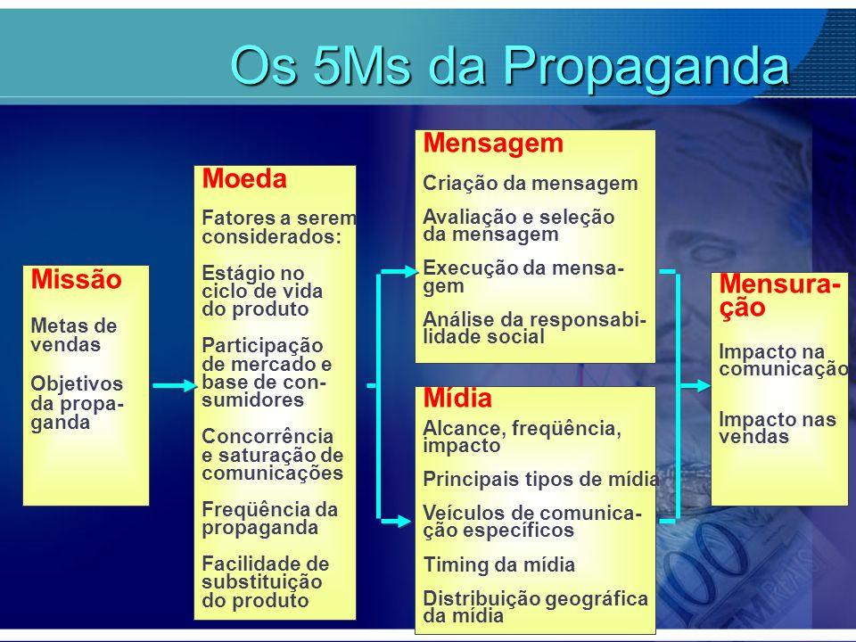 Os 5Ms da Propaganda Os 5Ms da Propaganda Missão Metas de vendas Objetivos da propa- ganda Moeda Fatores a serem considerados: Estágio no ciclo de vid