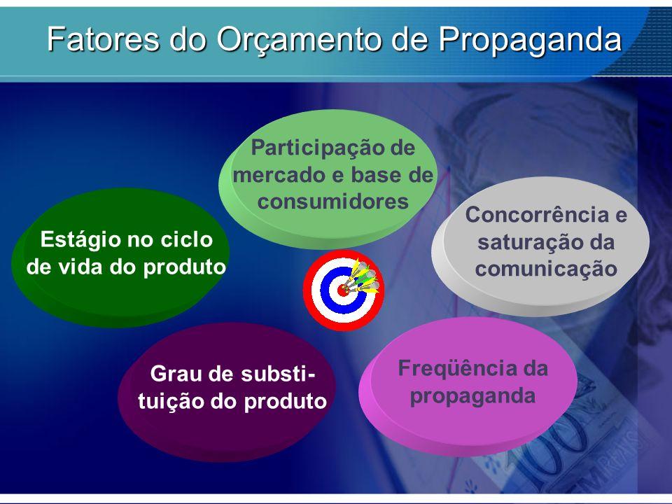 Fatores do Orçamento de Propaganda Estágio no ciclo de vida do produto Participação de mercado e base de consumidores Concorrência e saturação da comu