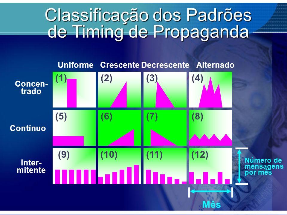 Classificação dos Padrões de Timing de Propaganda Mês Número de mensagens por mês Concen- trado (1)(2)(3) UniformeCrescenteDecrescenteAlternado (4) Co