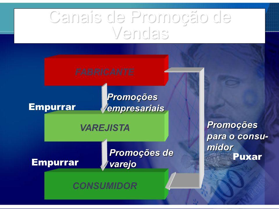 Canais de Promoção de Vendas FABRICANTE VAREJISTA Promoçõesempresariais CONSUMIDOR Promoções para o consu- midor Empurrar Puxar Promoções de varejo