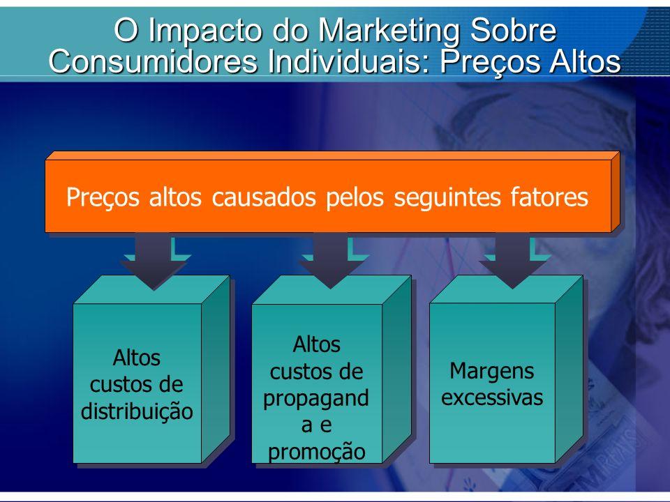 Altos custos de distribuição Altos custos de propagand a e promoção Preços altos causados pelos seguintes fatores Margens excessivas O Impacto do Mark
