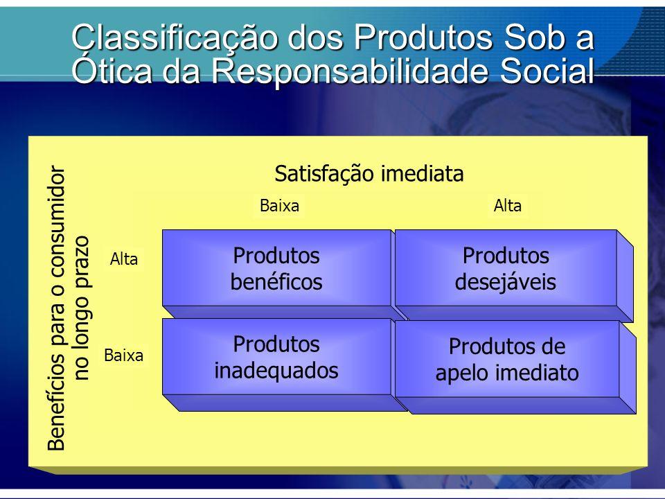 Produtos benéficos Produtos inadequados Produtos desejáveis Produtos de apelo imediato Benefícios para o consumidor no longo prazo BaixaAlta Satisfaçã
